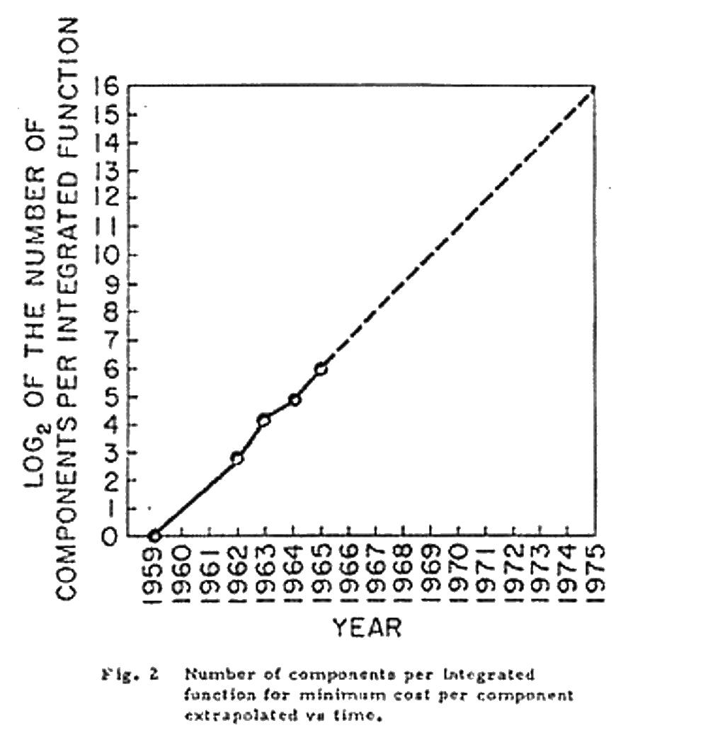 Copie a revistei Electronics Magazine din 1965, unde a fost enuntata prima data Legea lui Moore_2