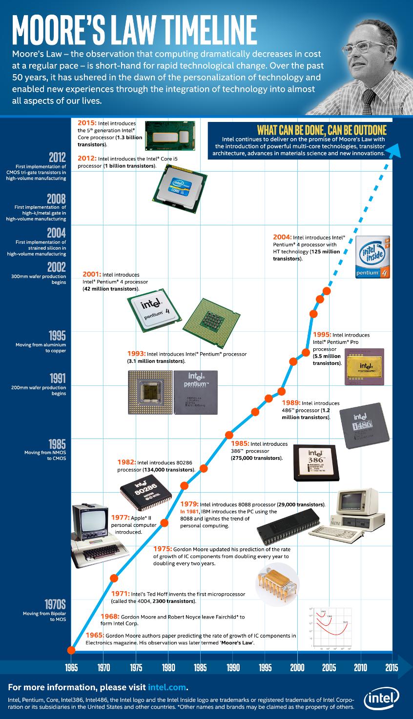 Legea lui Moore Timeline